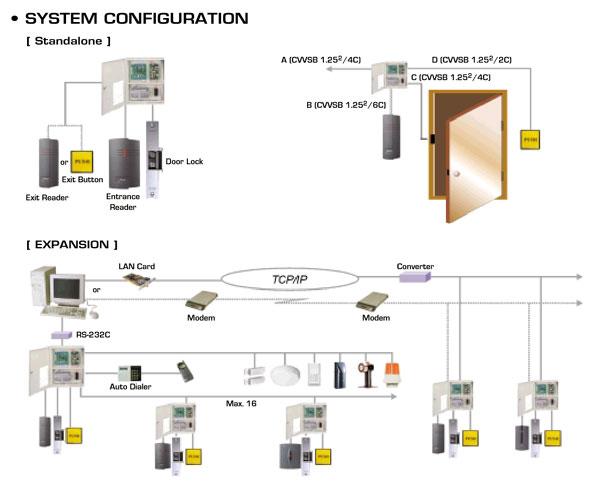 מערכת כניסה ICON100